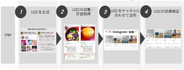 UGC活用ステップ