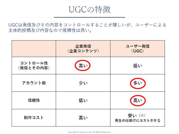 UGCの特徴