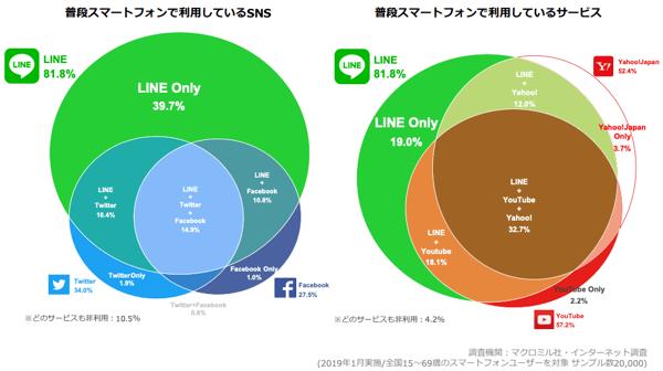 LINE ユーザー