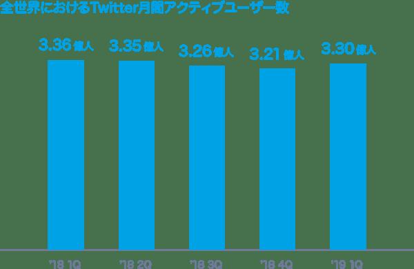 世界のTwitter利用ユーザー数