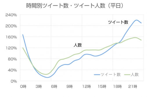 Twitter利用時間別ツイート数平日