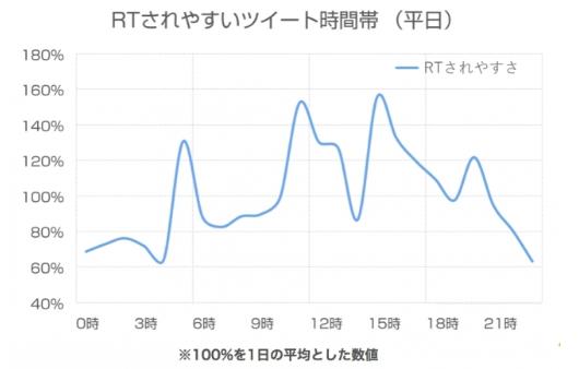 Twitter利用時間別リツイート数平日
