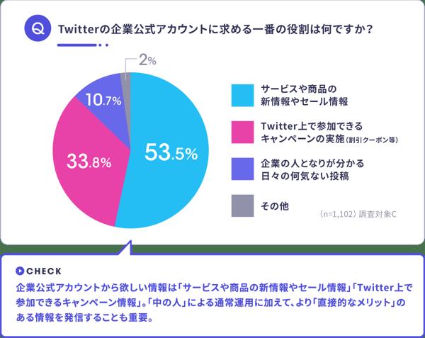 Twitter企業公式アカウントに求める役割