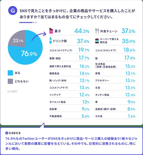 Twitter企業公式アカウントから購買への影響