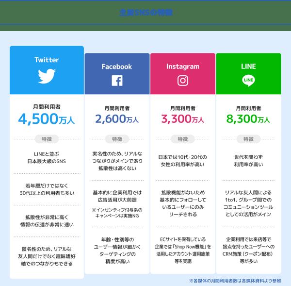 Twitter利用ユーザー数と特徴