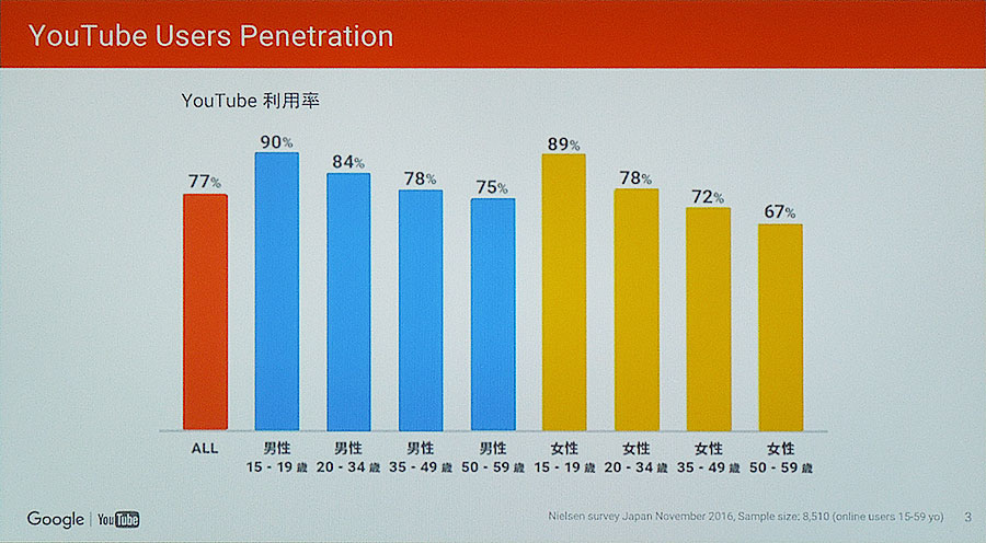 YouTubeの利用率