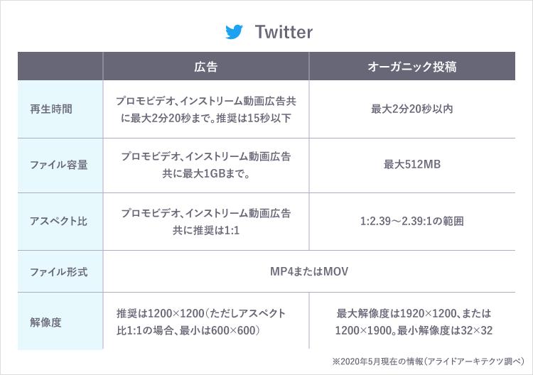 Twitter 規格