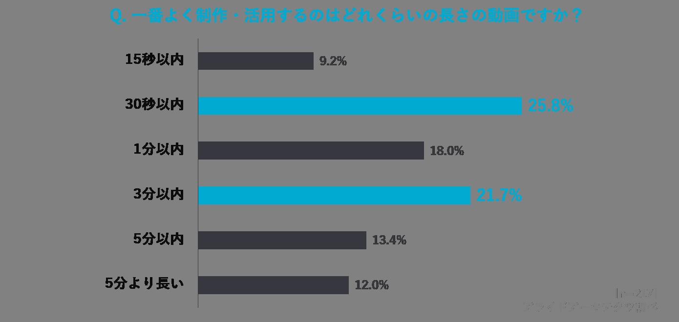 2021-video-survey5
