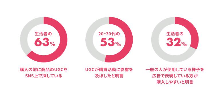 UGC 購買 調査