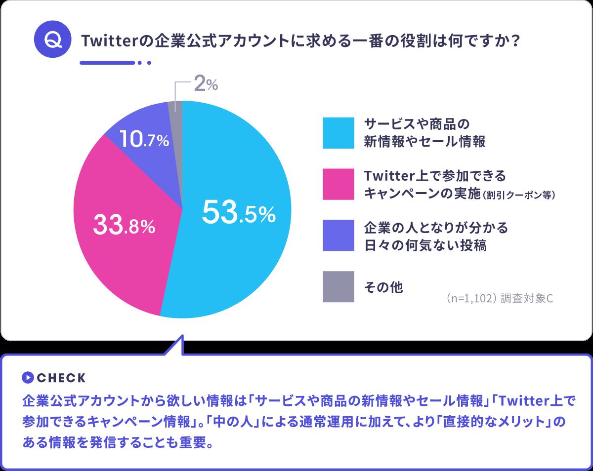 Twitterの企業公式アカウントに求める一番の役割 アンケート結果