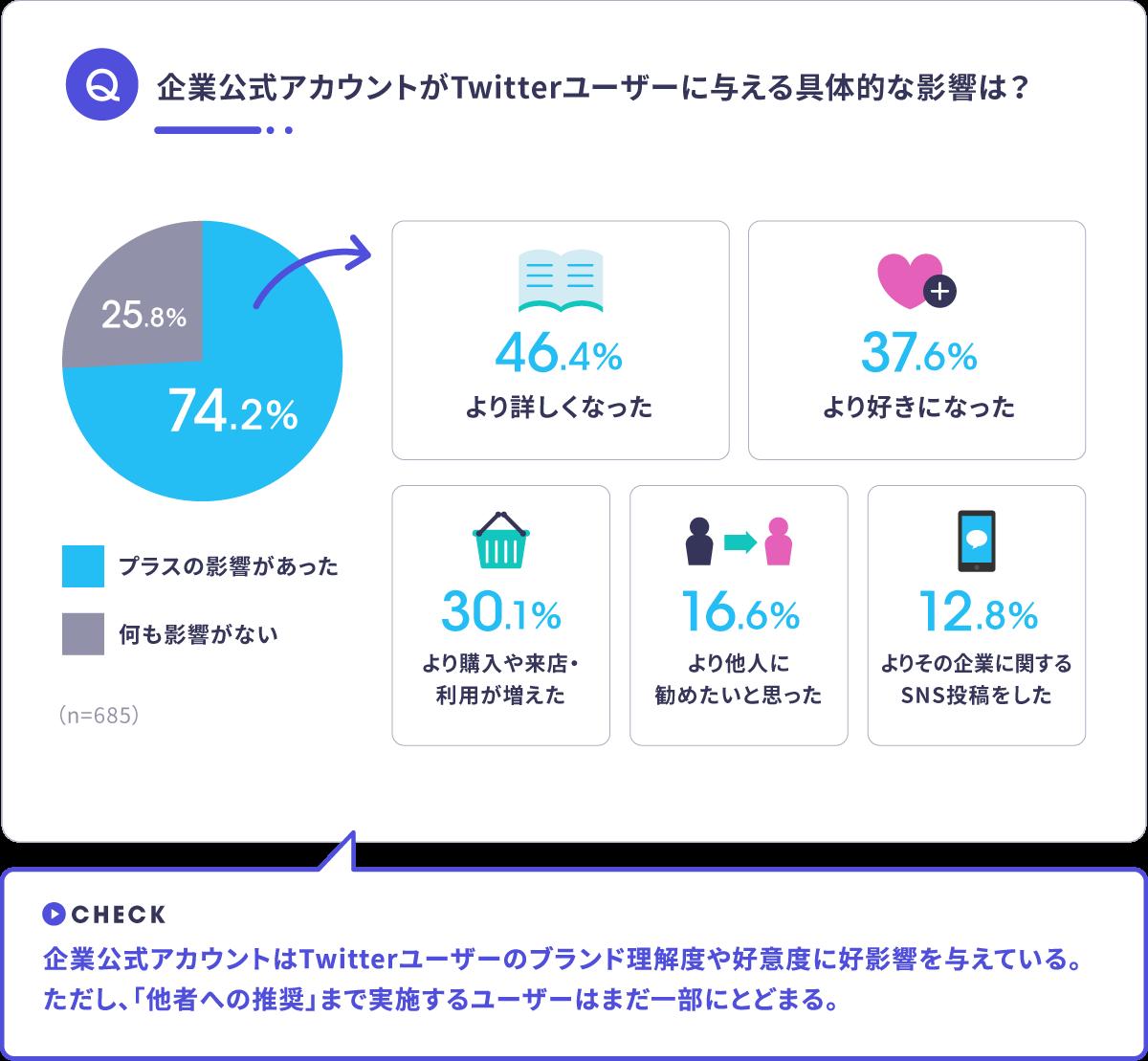 Twitter企業アカウントフォロー行動調査
