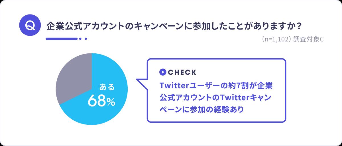 Twitterキャンペーン参加調査結果