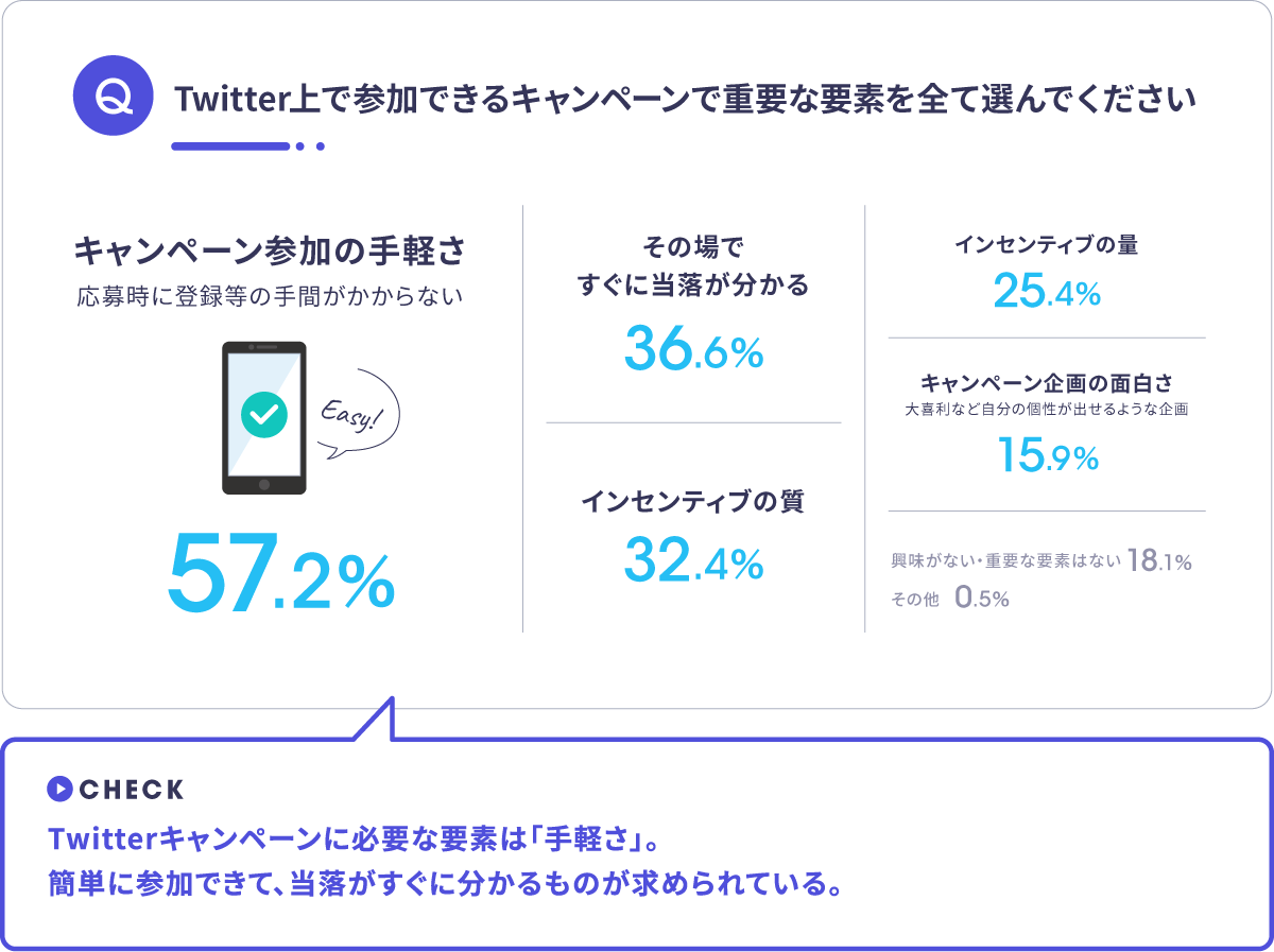 Twitterキャンペーンインセンティブ調査結果