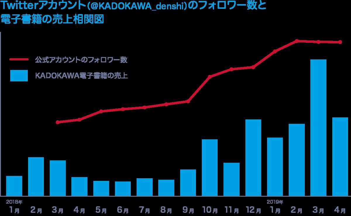 角川 Twitterフォロワー数推移
