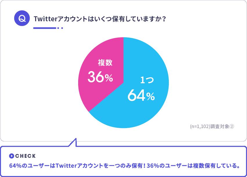 Twitterユーザーによるアカウント保有個数