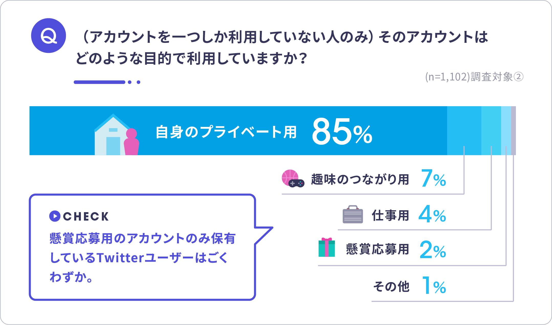 Twitterユーザーによるアカウント利用目的