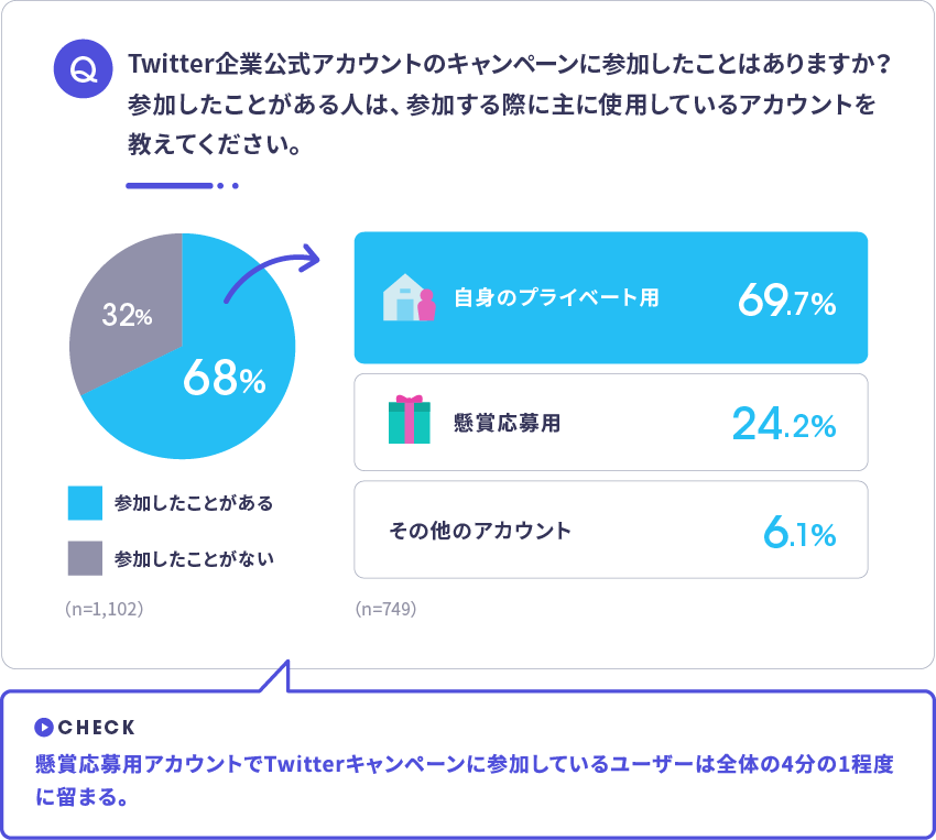 Twitter懸賞応募用アカウント年代別内訳