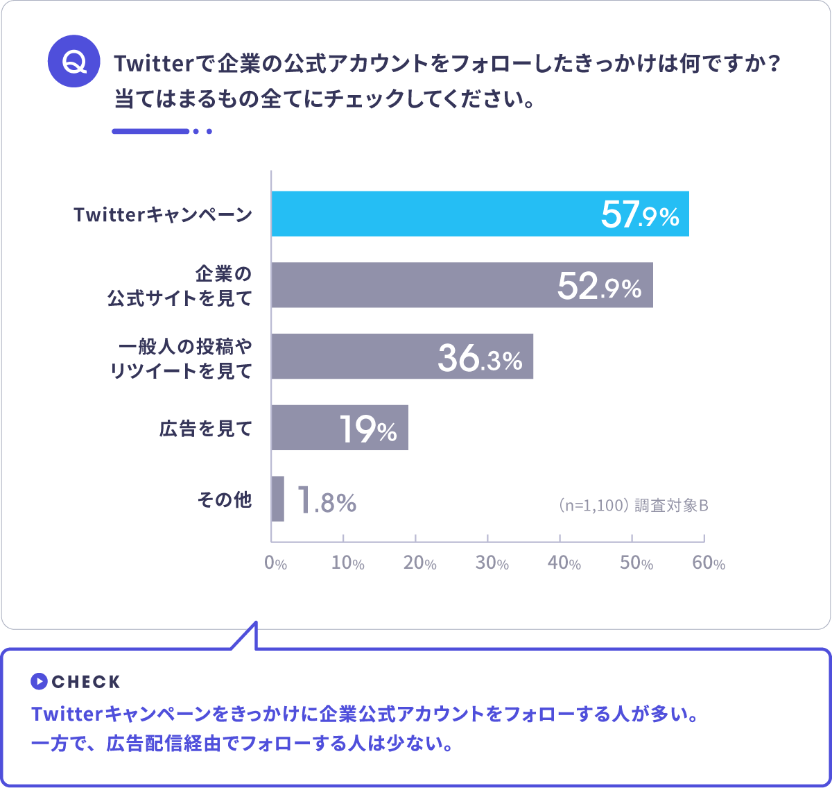 Twitter利用実態調査 公式アカウント フォローきっかけ