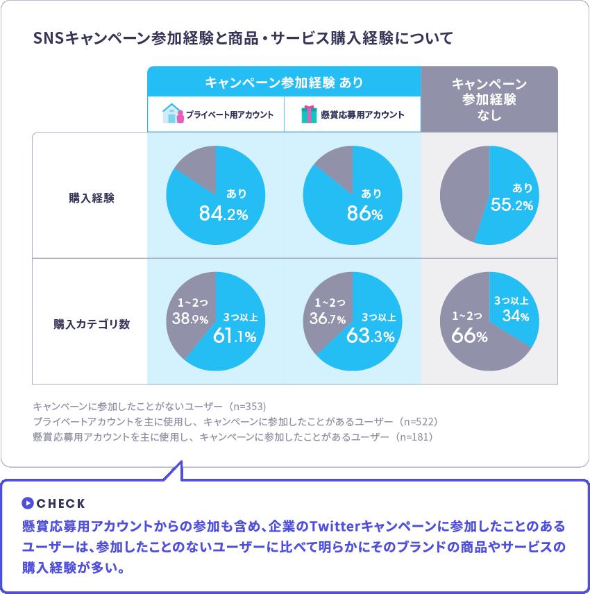 Twitter利用実態調査 SNSキャンペーン参加経験と購入経験の相関