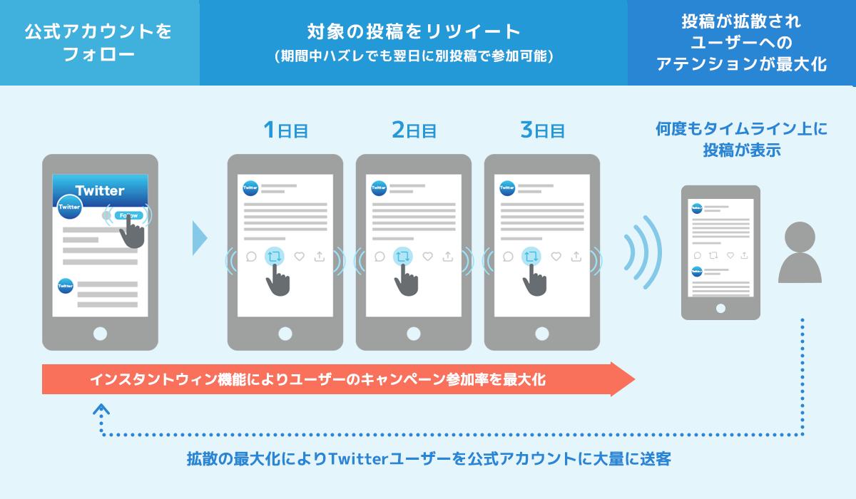 Twitter インスタントウィンキャンペーン  仕組み