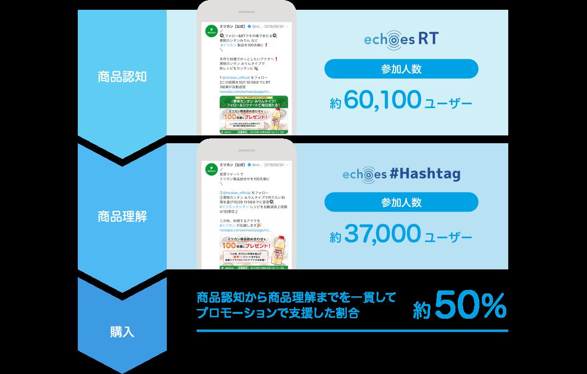 ミツカン事例 キャンペーン結果ユーザー