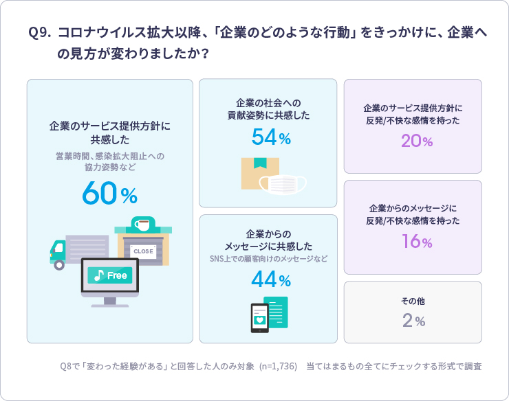 Q9 コロナSNS企業活動見方