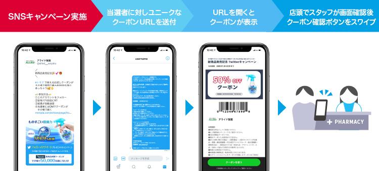 SNSキャンペーン echoesCoupon仕組み 詳細