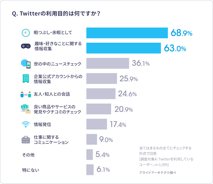 Twitter 利用目的アンケート