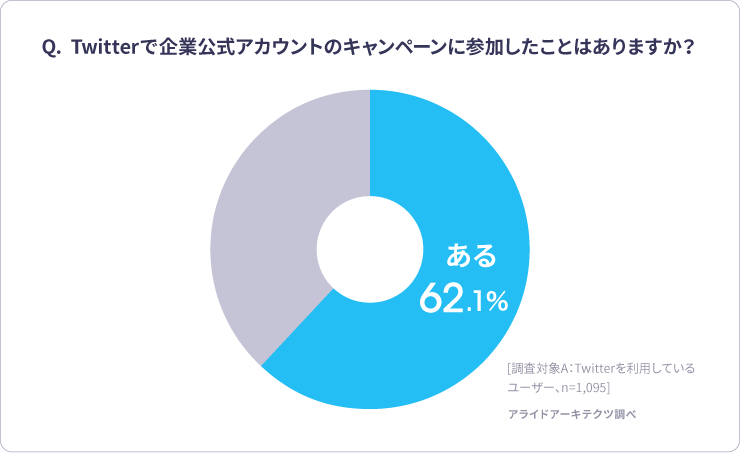 Twitter企業公式アカウントキャンペーンの参加率 アンケート