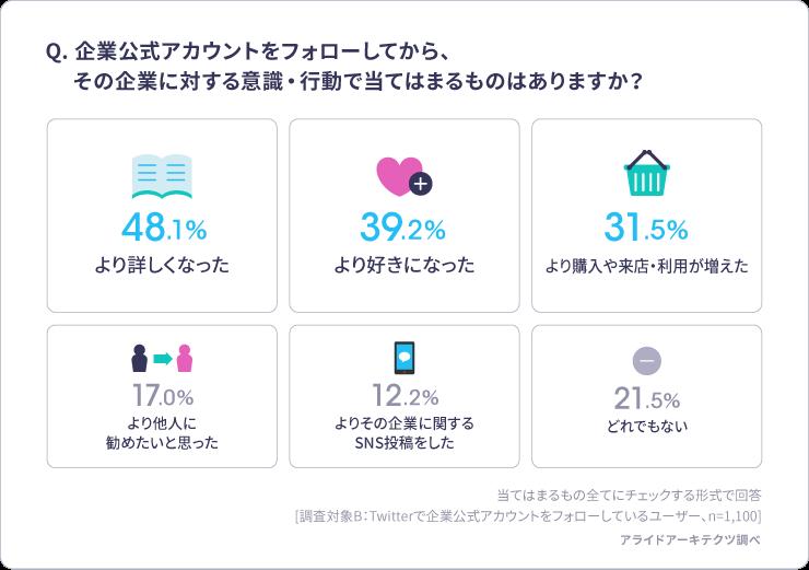 Twitter企業公式アカウントフォロー後の意識・行動の変化 アンケート