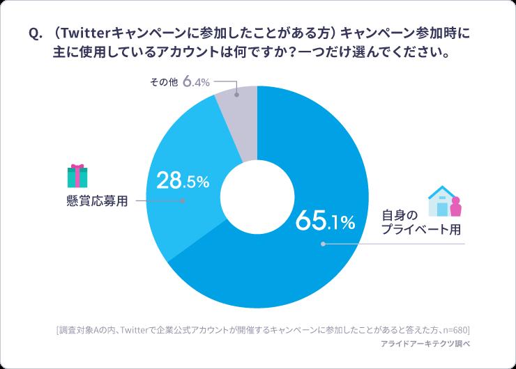 (Twitterキャンペーンに参加したことがある方)キャンペーン参加時に主に使用しているアカウントは何ですか?一つだけ選んでください。