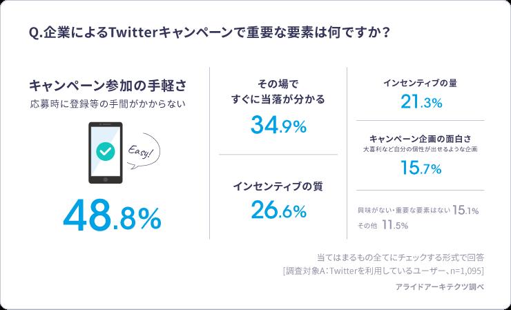 企業によるTwitterキャンペーンで重要な要素は何ですか?