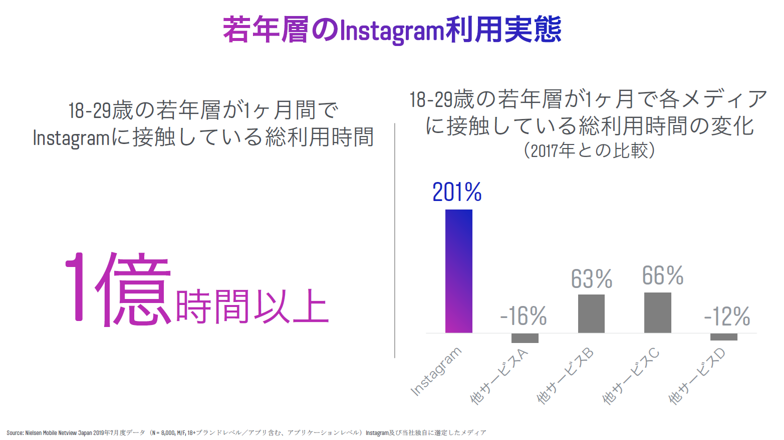 Instagram Day 利用実態